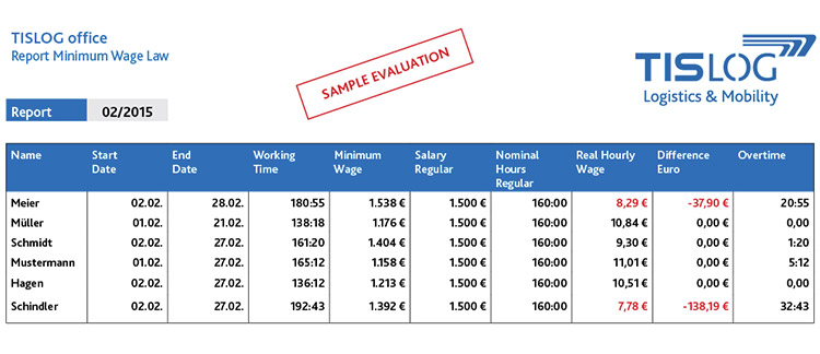 Minimum Wage Law - Sample Evaluation in TISLOG office